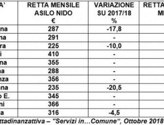 Rette asili, a Reggio la mensa è cara: in regione seconda solo a Parma