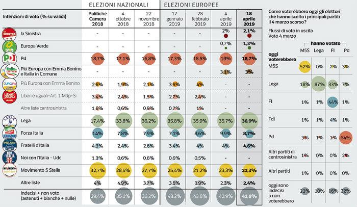 Elezioni europee sondaggio Ipsos