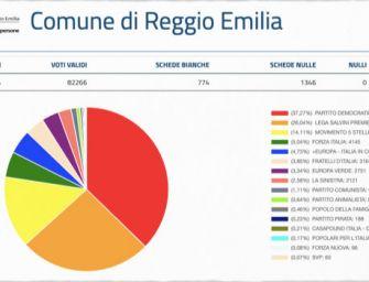 Europee, i dati del comune di Reggio: il Pd al 37, 2%, Lega al 26%: giù M5s 14,11%