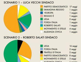 De Franco (Reggio è) pubblica lo schema del nuovo Consiglio comunale