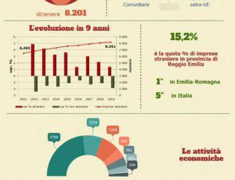 Crescono le imprese straniere in provincia di Reggio Emilia