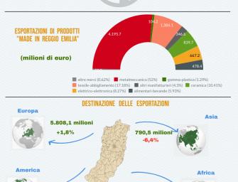 Reggio export: la crescita rallenta ancora, mentre flettono le importazioni