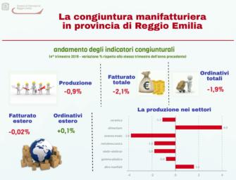 In provincia di Reggio produzione industriale in calo anche prima del Coronavirus (-0,9%)