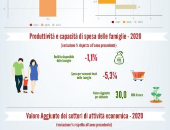 Reggio. Covid-19, il valore aggiunto previsto in calo del 7,5%
