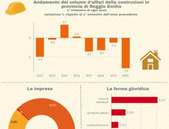 Reggio. Costruzioni: fatturato in calo del 7,5% nel primo trimestre 2020