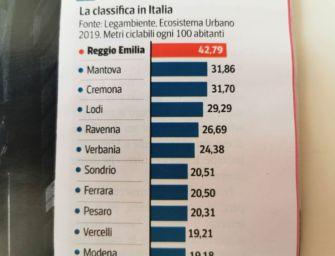Il sindaco Vecchi posta la classifica di Legambiente: Reggio prima in Italia per piste ciclabili
