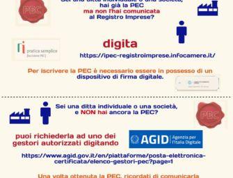 Reggio. Imprese, obbligo PEC entro il 1° ottobre. Pesanti sanzioni per gli inadempienti