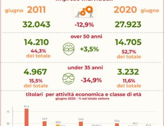 Reggio. Cresce età titolari medie imprese