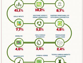 Reggio. 745 imprese green in provincia e gli imprenditori chiedono competenze sulla sostenibilità