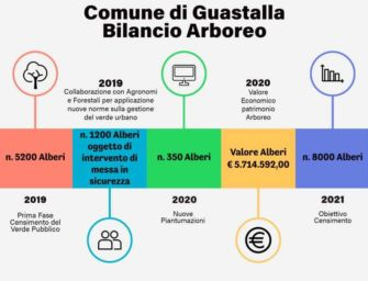 Ambiente, Guastalla si prepara al censimento del verde pubblico