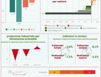Reggio. Nel quarto trimestre 2020 è in calo la produzione industriale