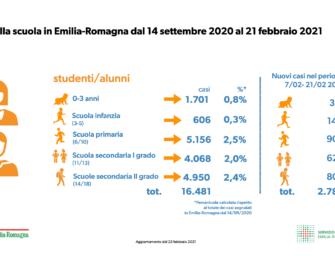 Covid Emilia, aumento contagi tra gli studenti