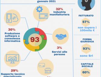 Reggio, la pandemia non ferma le startup innovative
