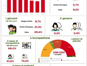 Nel Reggiano la disoccupazione risale al 4,6%