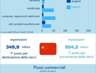 Reggio guarda alla Cina per la ricerca di nuovi partner commerciali