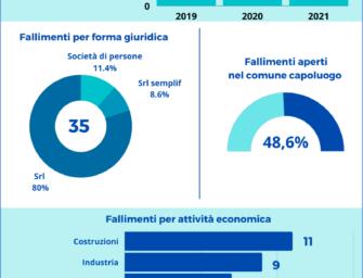 Reggio. Tornano a salire i fallimenti: 35 procedure nel primo semestre 2021